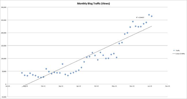月次ブログトラフィックの増加の線形回帰分析
