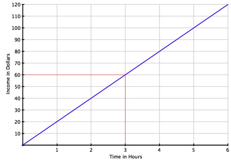 線形回帰分析を表す青い線のグラフ