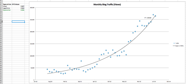 Excelの散布図に近似曲線を表示した回帰分析