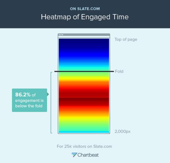 chartbeatのインフォグラフィックの例