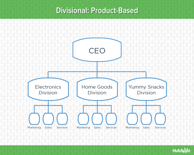 org-charts-product-blog