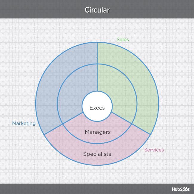 org-charts-circular-blog