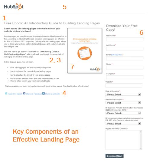 HubSpotのランディングページ
