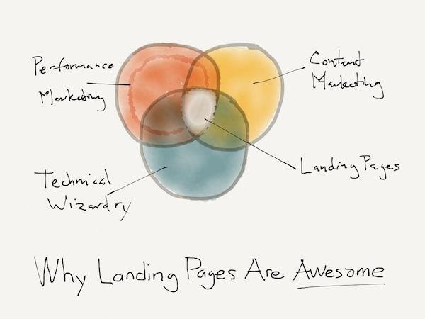 ランディングページがマーケティングに不可欠な理由