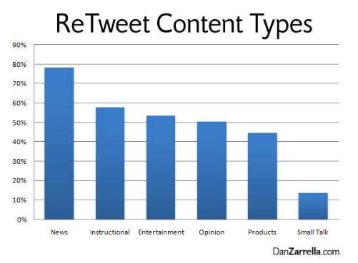 リツイートされるコンテンツのタイプの統計データ