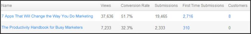 HubSpotでコンテンツのA/Bテストを行った結果