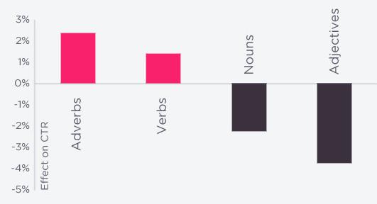 品詞ごとのツイートされるの割合の図