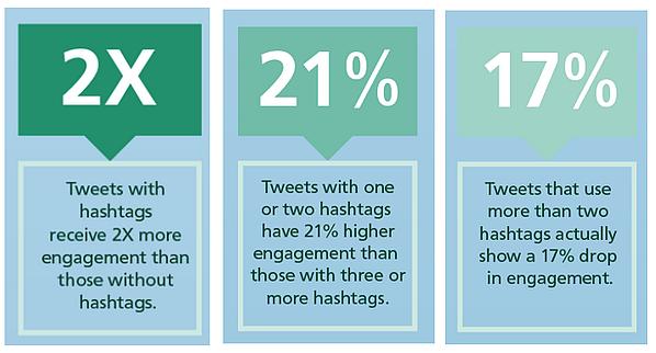 ハッシュタグを使うことによるツイートの変化率