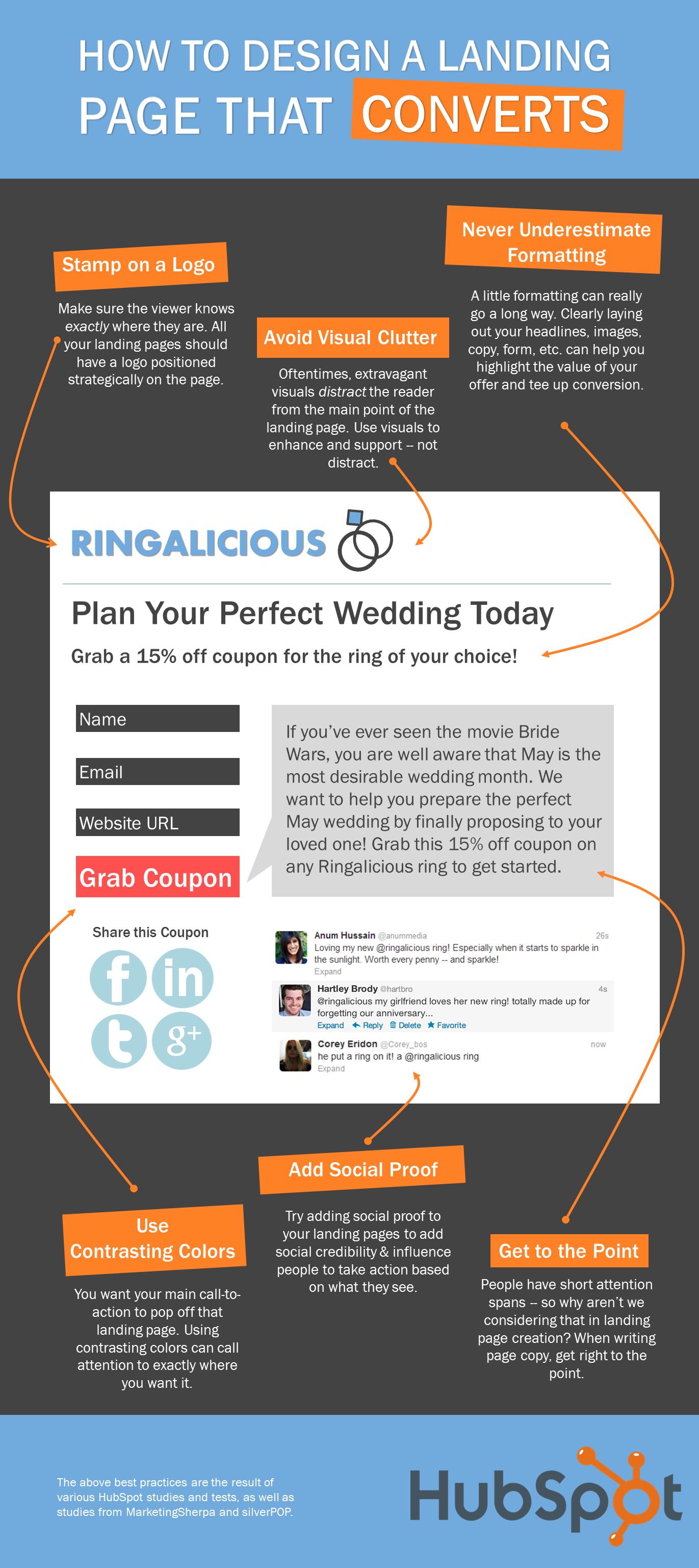 優れたランディングページを作るためのコツをまとめたHubSpotのインフォグラフィック