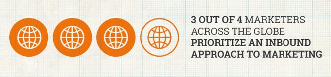 全世界75%のマーケターがインバウンドマーケティングを行っている