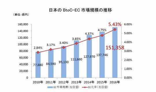 B2C-EC.jpg