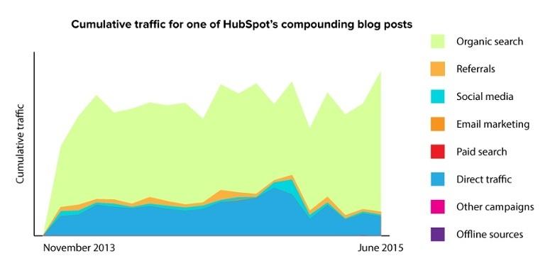 コンパウンド型ブログ記事のデータ