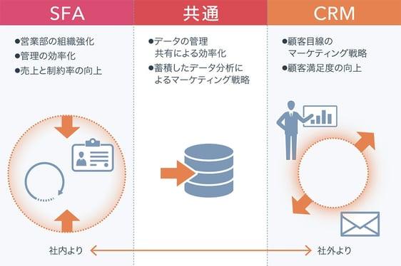 sfa_crm_common point