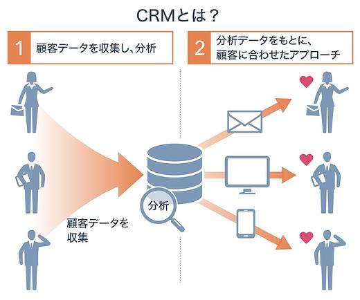 what_crm