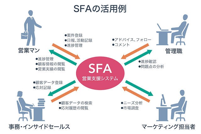 what_sfa