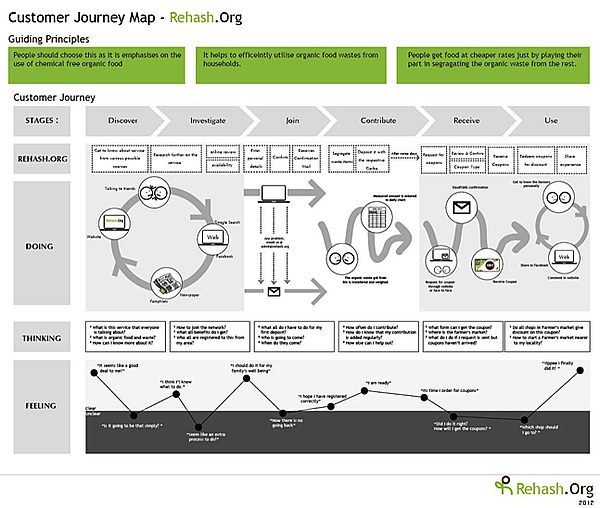 CustomerJourney_02