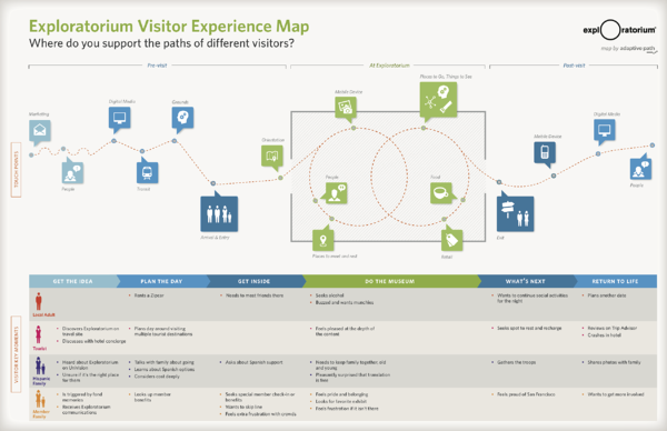 CustomerJourney_07