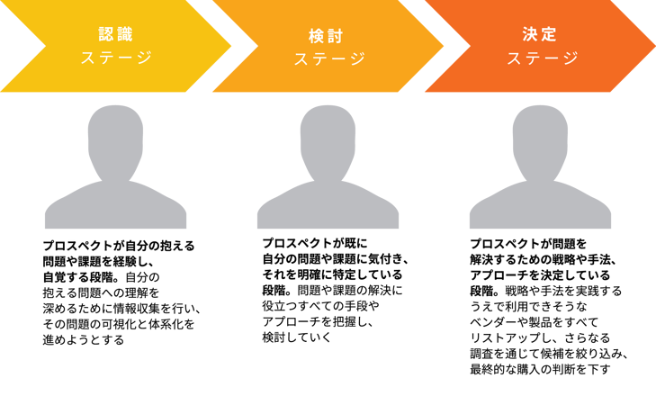 JP-Buyers_Journey_with_Explanatory_Text-1