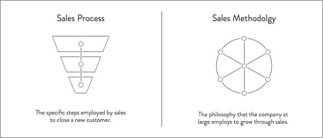「セールス手法」のダイアグラム