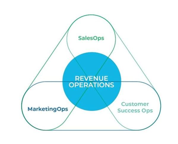レベニューオペレーション vs. マーケティングオペレーション&セールスオペレーション&カスタマーサクセス