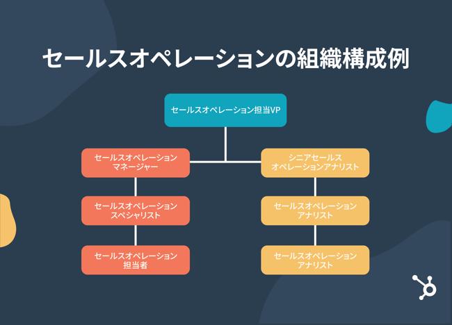 セールスオペレーションの組織構成例