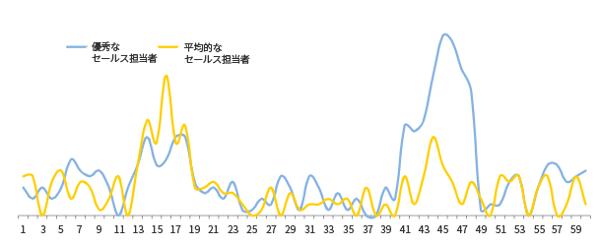closers-vs-average (2)