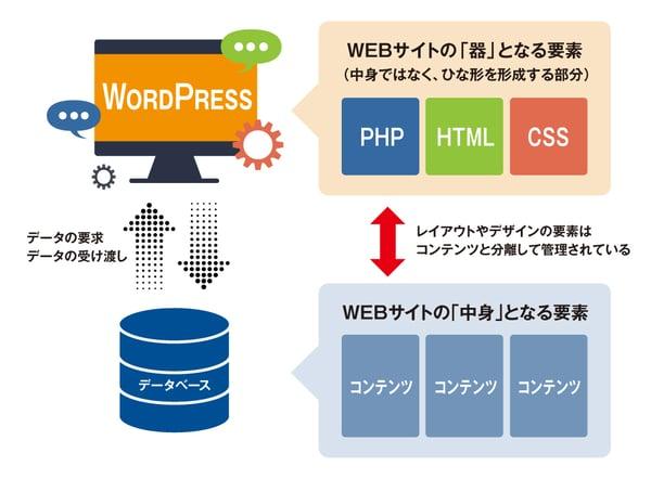 WordPressのサイトにアクセスしてサイトが表示されるまでの流れ