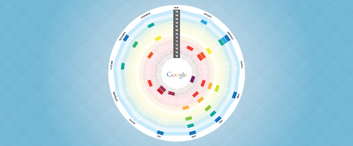 Googleのアルゴリズムの変化の歴史