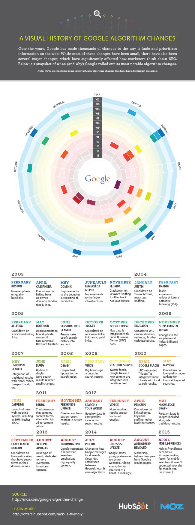 HubSpotが紹介するGoogleアルゴリズムアップデートの歴史インフォグラフィック