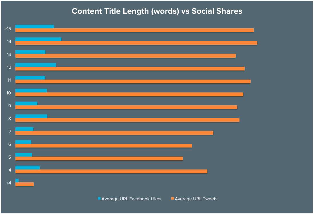 headline-length-vs-social-shares.png