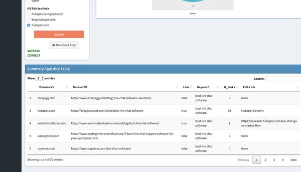 HubSpot - サラウンド サウンド コンテンツ戦略 - SERPトラッカー - レポート