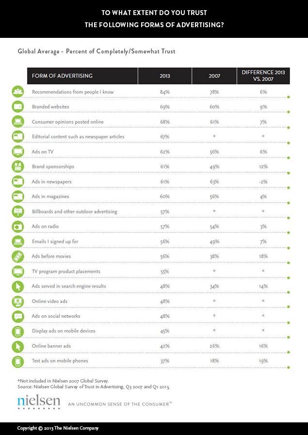 広告の種類とその信頼度合いの表