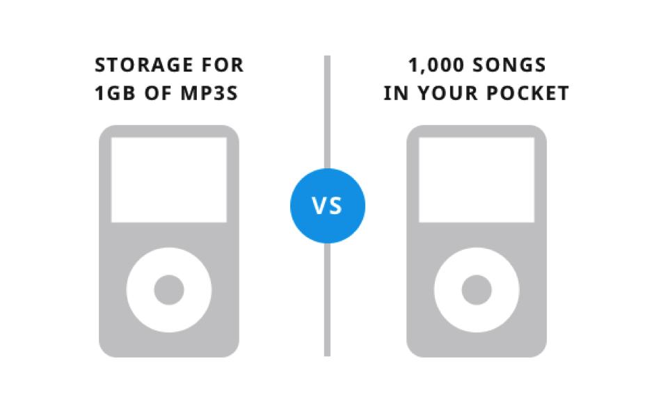 コピーライティングの比較。機能VSメリット