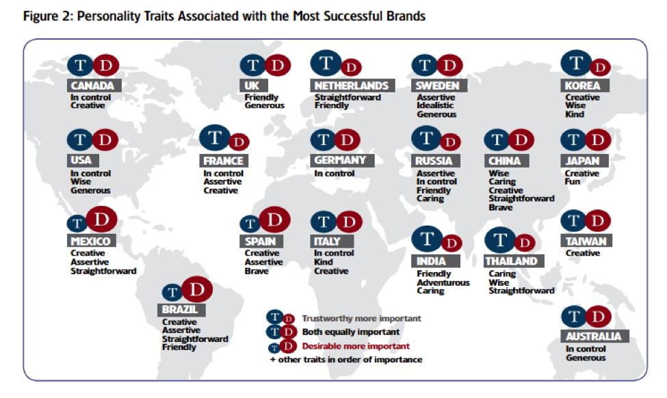 世界各国ごとのブランドと信頼度の関係の表