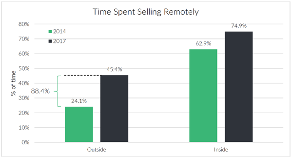time-spent-selling-remotely.png