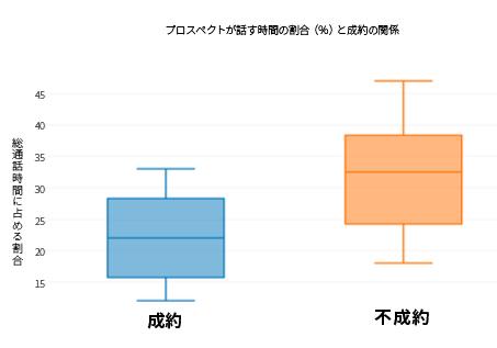 win-loss-by-prospect-talk (2)