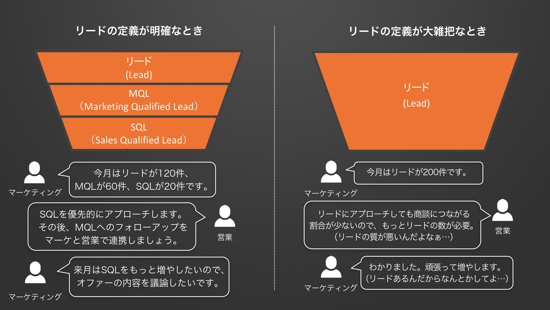 営業とマーケティングにおけるリードの定義