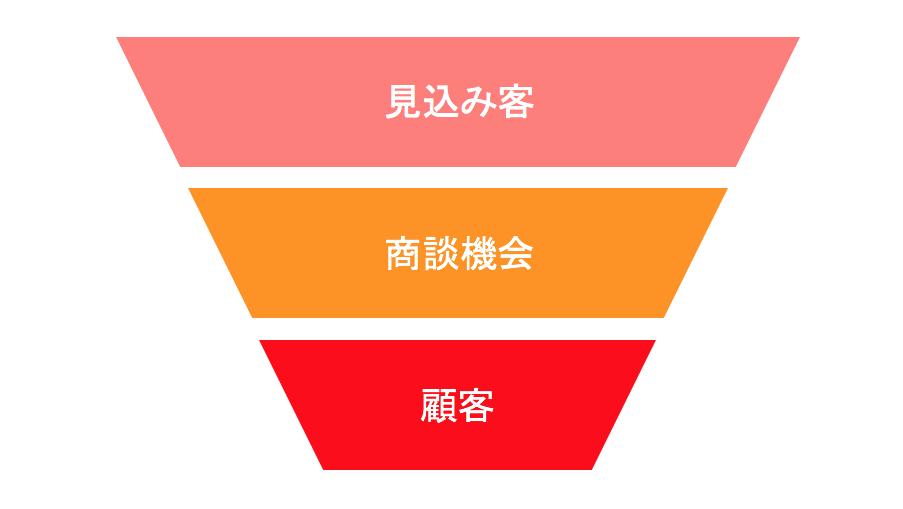 【無料CRM付】営業進捗の有効性を測る方法