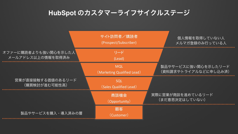 HubSppotのライフサイクルステージ