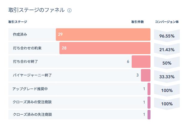 パイプライン管理の構築方法完全ガイド【営業部門管理者向け】