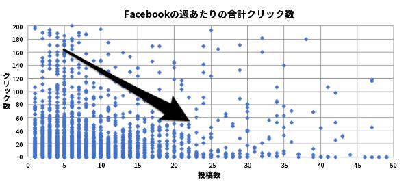 ソーシャルメディアに投稿するベストなタイミングや頻度とは?(ハブスポット調べ)