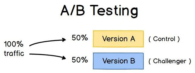A/Bテストとは?コンバージョンを最大化させる手順まとめ