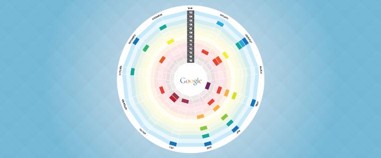 Googleアルゴリズムアップデートのビジュアルヒストリー[インフォグラフィック]